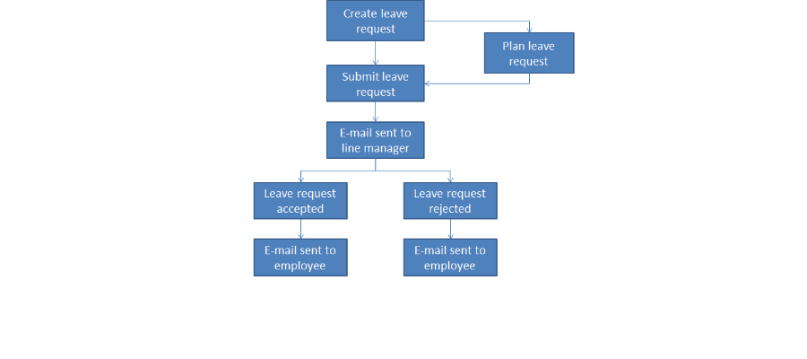Jorani an open source Leave and Overtime Management System