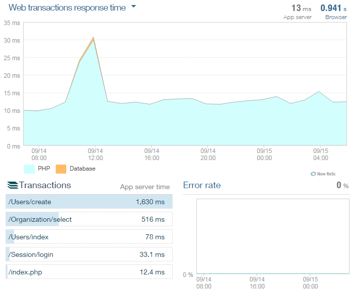 Using new relic APM tool with Jorani