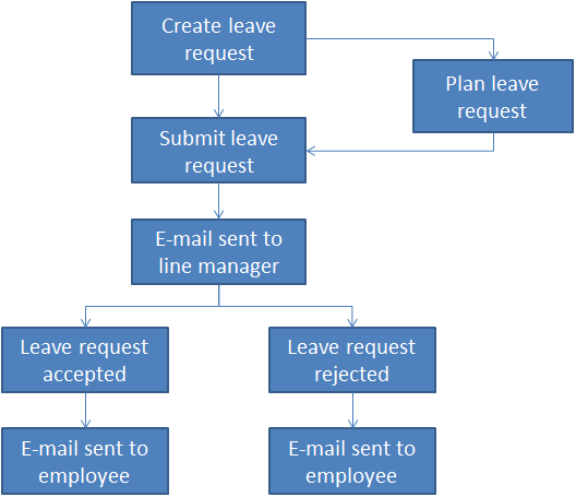 Workflow of leave request